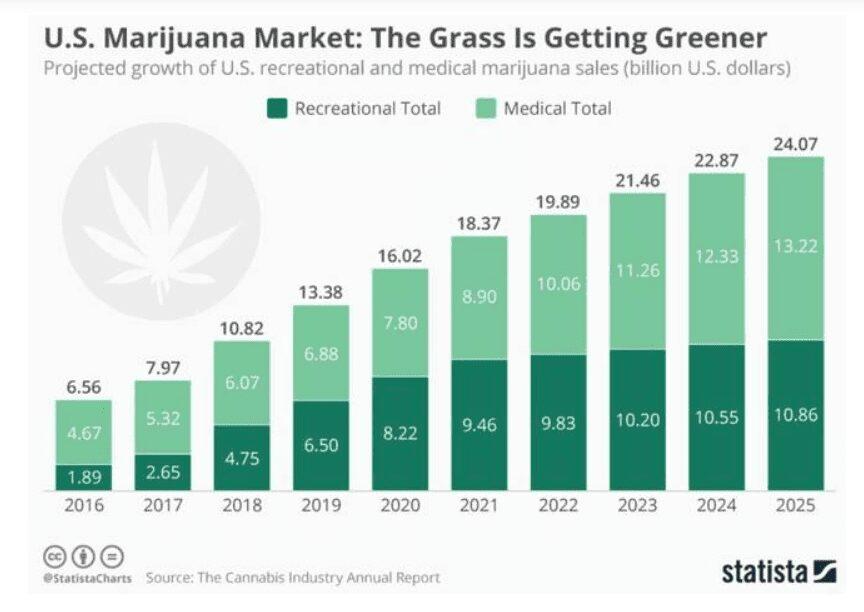crecimiento del negocio de cannabis plus500 comprar acciones de marihuana invertir en cannabinoides comprar acciones marihuana