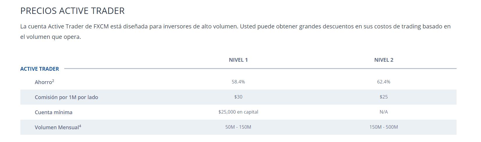 comisiones Active Trader Fxcm