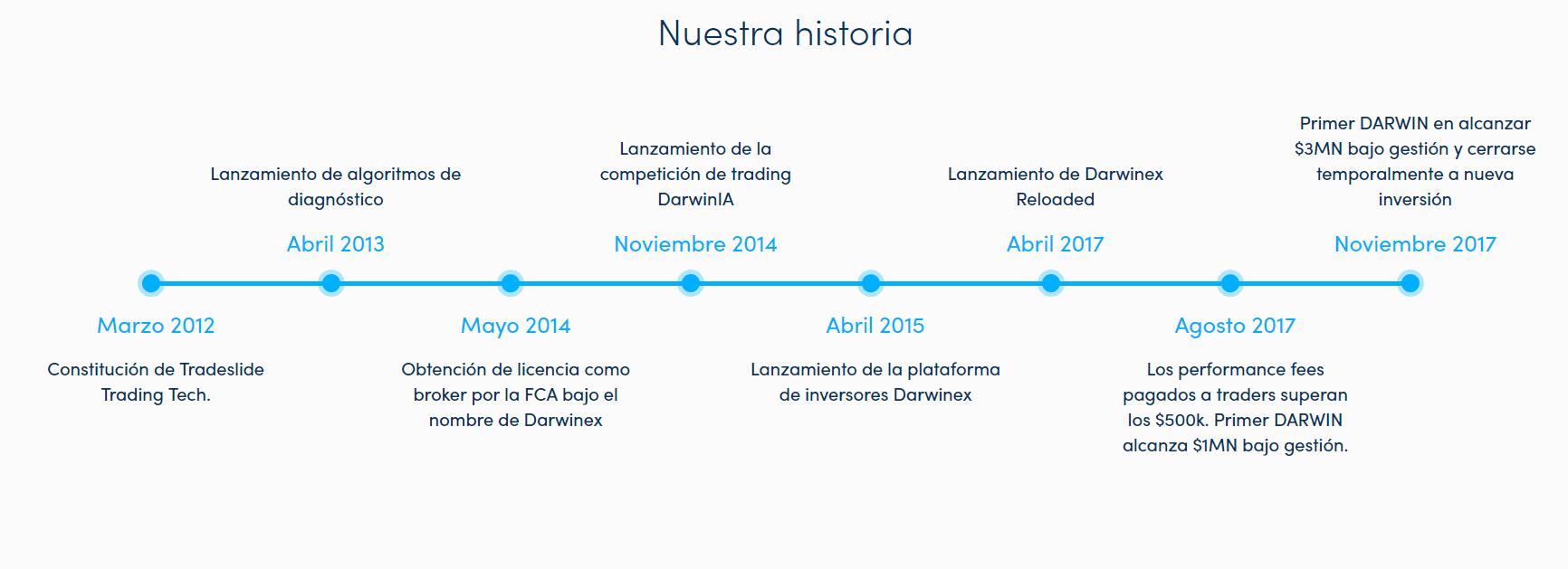 Historia Darwinex
