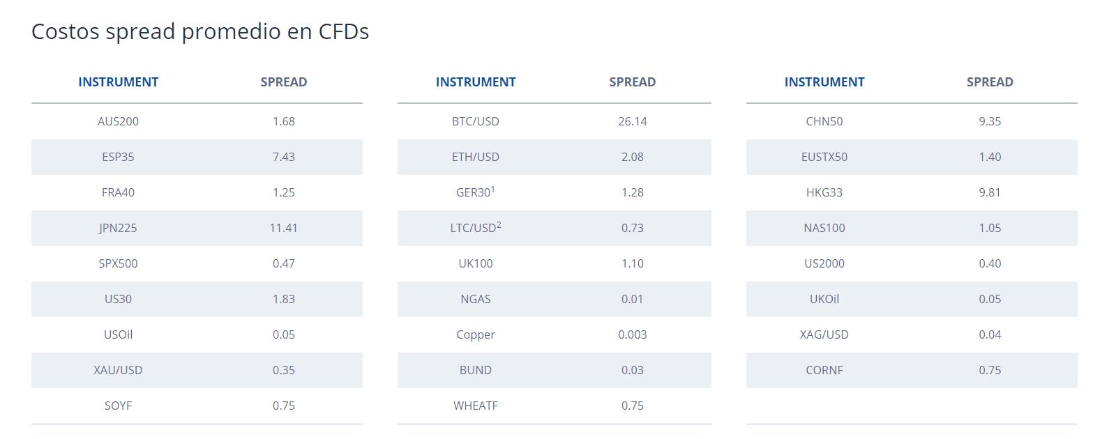Comparativa spread fxcm