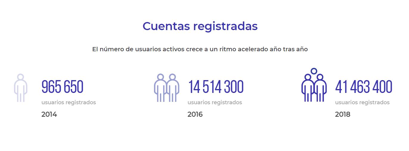 Registros Iq Option