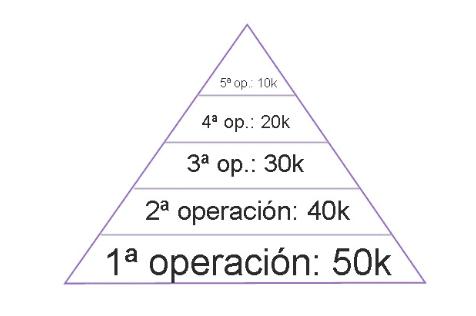Piramidar al alza posiciones ganadoras