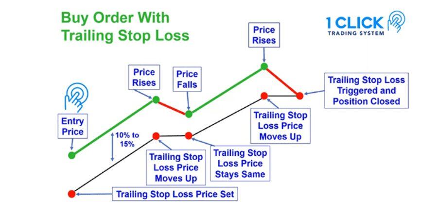 estrategia 1 click trading system